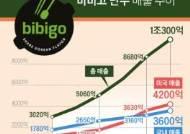 '넥스트 만두' 키워라…CJ, 美서 K-푸드 생산기지 확대