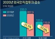 """외인투자 6년래 최저…정부는 """"코로나 불구 200억 달러대, 선방"""""""