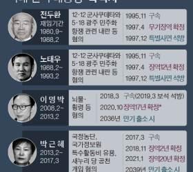 """<!HS>전두환<!HE>도 2년살고 나왔는데"" …국민의힘서 커지는 사면 요구"