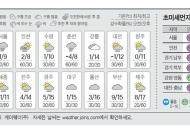 [오늘의 날씨] 1월 15일