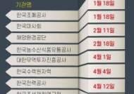 공공기관장 올해 절반 교체, 정권말 '알박기' 우려