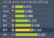 """美 군사력 평가기관 """"한국, 138개국 중 6번째···북한은 28위"""""""