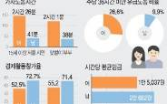 서울 여성 하루 가사노동 2시간26분, 남성은 41분…임금격차도 27%