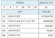 [로또 복권] 1월 23일