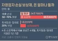자영업자 매출·손실 파악 어떻게…손실보상제 첩첩산중