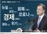"""韓 역성장인데 """"기대 뛰어넘었다""""···홍남기 페북 글 공유한 文"""