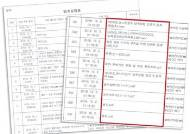 """윤건영 """"소설""""이라더니···北원전 건설안, 산업부 파일에 있었다"""