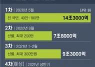 """1년전 확인한 '선거 보약'···與 또 """"전국민 4차 지원금 지급"""""""