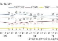 국민의힘 '부산 비상'…지지율 7% 급락, 민주당과 격차 줄어