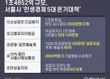 """서울시 """"선별 지원 바람직""""…소상공인·휴직자에 <!HS>1<!HE>조4852억 투입"""