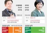 """SKT, 자사주 보너스 300억 쏜다 """"1년이상 보유하면 추가 10%"""""""