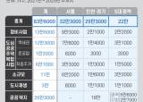 [뉴스분석] 전국 83만 가구, 서울엔 분당 3개 규모 공급 '속도전'