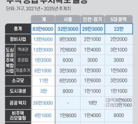 [<!HS>뉴스분석<!HE>] 전국 83만 가구, 서울엔 분당 3개 규모 공급 '속도전'