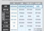 """'83만가구' 허수 논란…""""당장 집값 안정 힘들다. 상승 폭은 둔화"""" 기대"""