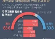 """동학개미 63% """"이익공유제, 주주 재산권 침해 우려"""""""