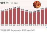 80개국이 한국의 매운맛 반했다…지난해 김치 수출 역대 최대