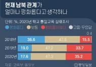 """정의용 """"평화 일상화""""…정부 여론조사선 35.2% """"평화롭지 않다"""""""