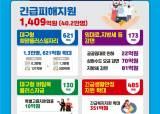 """""""전세<!HS>버스<!HE> 150만원, 청년 20만원""""…'코로나 1차 유행' 대구형 경제방역"""