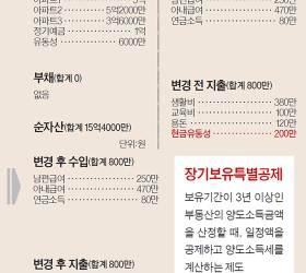 [<!HS>반퇴시대<!HE> 재산리모델링] 5억 아파트 증여·취득세 8000만원…여윳돈 ETF 투자를