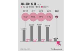 """""""왜 난 희망퇴직 대상 됐나""""…업계 1위 하나투어 우울한 명절"""