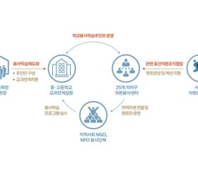 [<!HS>시선집중<!HE> <!HS>施善集中<!HE>] 교실 속 배움과 삶의 현장 잇는 '서울형 봉사학습 실천학교'