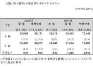 1~20일 일평균수출액 29.2%↑…반도체·자동차·스마트폰 날개 달았다