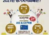 경제 살리기 위해…경기지역화폐 올해 2조 8137억원 발행