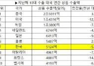 한국 지난해 수출 7위, 교역 9위 유지…코로나19에도 선방