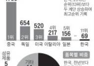 수출시장 점유율 1위 한국산, 69개로 역대 최다