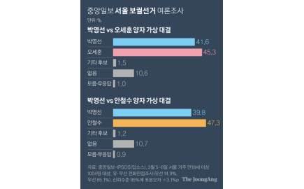 박영선 39.8 vs 안철수 47.3…박영선 41.6 vs 오세훈 45.3