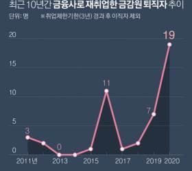 라임사태에 금값 된 '금피아'…금융사·<!HS>로펌<!HE> 35명 재취업