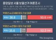 오세훈 51% vs 박영선 37%…안철수 52% vs 박영선 36% [재보선 D-16]