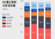 삼성 5G 장비 '일본 석권'…1위 NTT도코모에 공급