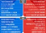 """30대를 잡아라…박영선 """"무상급식 확대"""" 오세훈 """"<!HS>재건축<!HE> 완화"""""""
