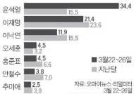 윤석열, 대선주자 지지율 34%…충청권선 3배 뛰었다 [리얼미터]