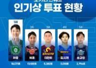 KBL '포카리스웨트 인기상' 중간집계 발표…DB 허웅 1위, KT 허훈 2위