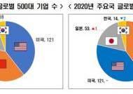 글로벌 500대 기업…韓은 역주행, 中은 처음으로 美 제쳐