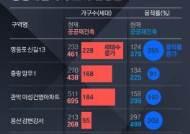 강남, 대규모 단지는 'NO'…공공재건축 1차후보 5곳 선정