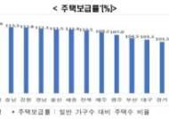 오세훈이 풀어야 할 3가지 서울시 과제…실업률·주거·저성장