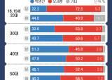 """20대男 73% 오세훈 지지 """"민주당 싫을뿐 난 보수 아니다"""""""