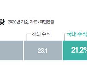 <!HS>국민연금<!HE>, 국내주식 비중 상한 18.8%→19.8~20.3% 올릴 가능성
