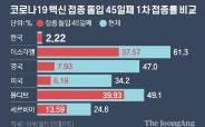 [단독]한국 백신접종률, 1주일 늦은 르완다보다도 낮다