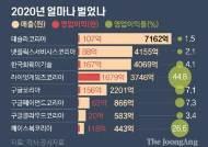[팩플]테슬라 매출 4배 늘어 7100억, 넷플릭스 3200억 본사 송금