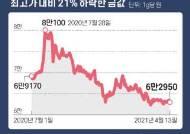 """""""금 쌀 때 사두자"""" 골드바 석달 새 1t 트럭 11대분 팔려"""