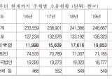 한국 부동산 쓸어담는 중국인 큰 손...4년간 125% 증가