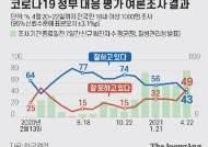 """文지지 떠받치던 코로나민심 돌아섰다…""""잘못"""" 49 """"잘해"""" 43% [한국갤럽]"""