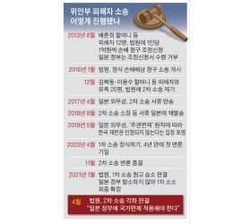 """위안부 2차 소송 '각하' 속뜻은…""""천동설→지동설로 돌아간 것"""""""