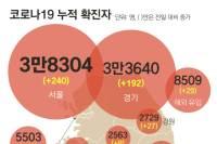 고양시 휴대폰판매점 14명 확진…수도권 확진자 452명