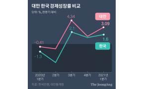 대만 경제, 한국 턱밑까지 쫓아왔다…반도체·탈중국으로 순항