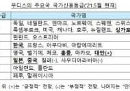 무디스, 한국 국가신용등급 'Aa2' 유지… 아시아 2위